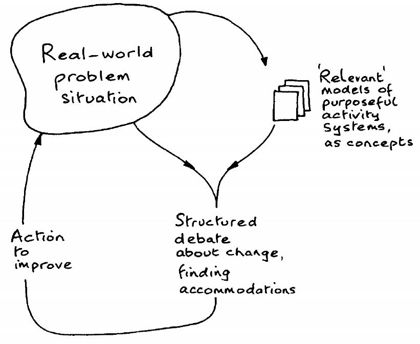 Checkland's concept of soft systems thinking