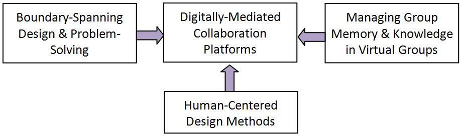 ResearchModel